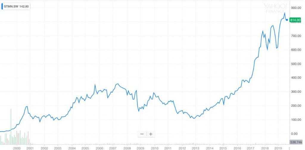 Straumann Group Aktie - Entwicklung des Aktienkurses