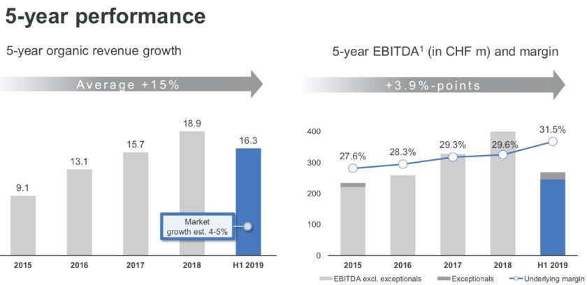 Straumann Group Aktie - Grafik 5 Jahre Entwicklung Umsatz und EBITDA