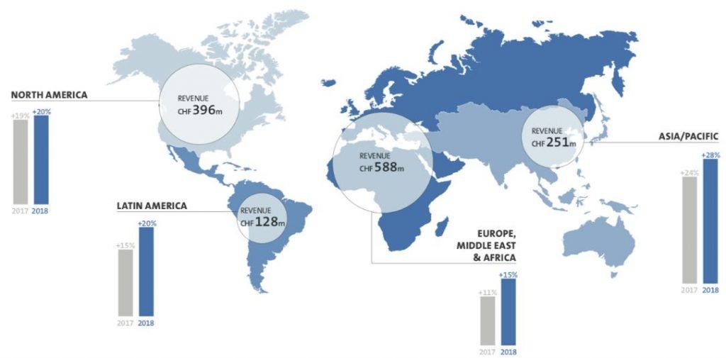 Straumann Group Aktie - Umsatzverteilung nach Kontinent Grafik