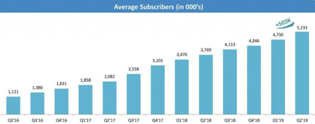 Tinder Aktie - Grafik zeigt Anstieg der Nutzerzahlen