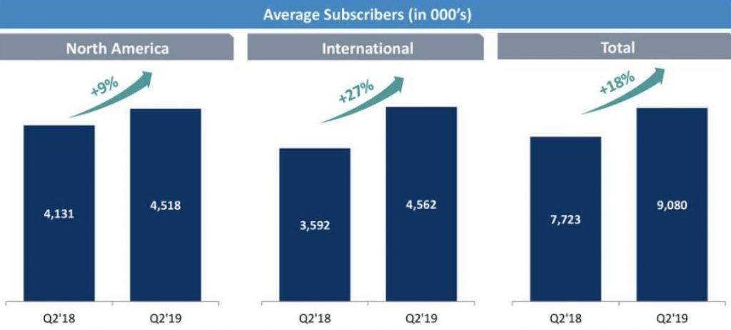 Tinder Aktie - Grafik zeigt Anstieg der Nutzerzahlen nach Region