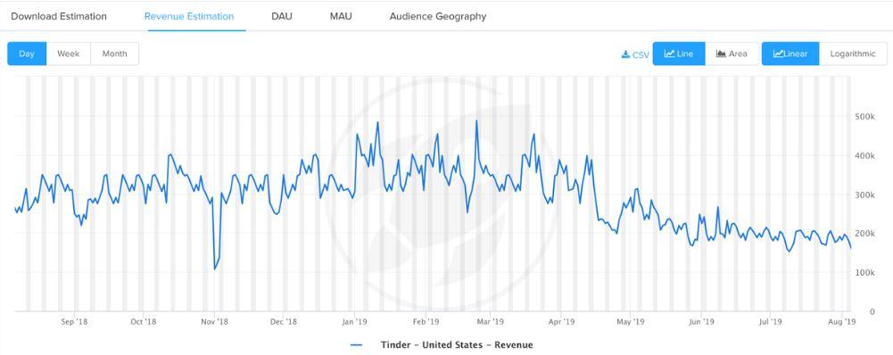 Tinder Aktie - Grafik zeigt Umsatz Schätzungen