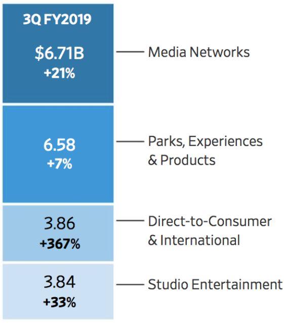 disney zahlen q3 2019 - Grafik zeigt Umsatzverteilung des Quartals