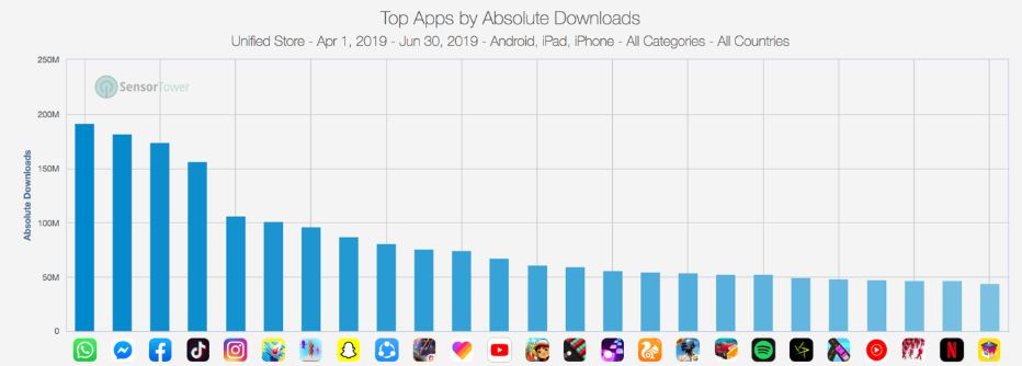 Übersicht der Top-Apps nach absoluten Downloads - WhatsApp Platz 1