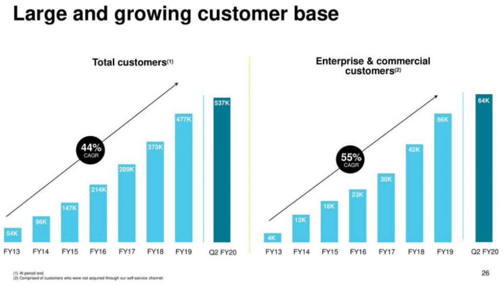 Anstieg der Kundenbasis bei DocuSign