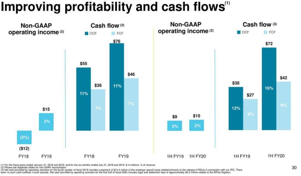 Docusign Anstieg der Profitabilität und des Cash Flows