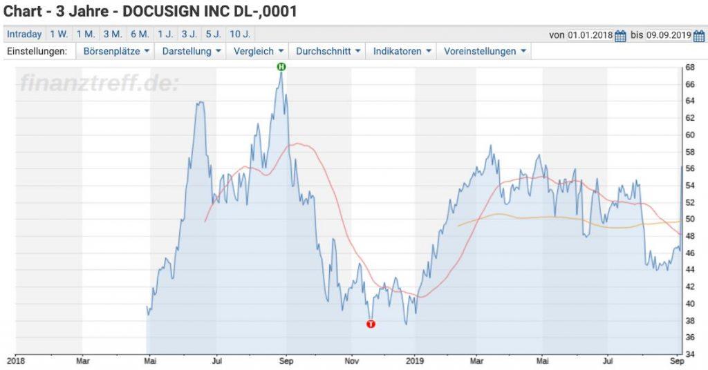 Docusign Entwicklung des Aktienkurses seit IPO