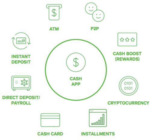 Grafik zeigt Ökosystem von Square Cash