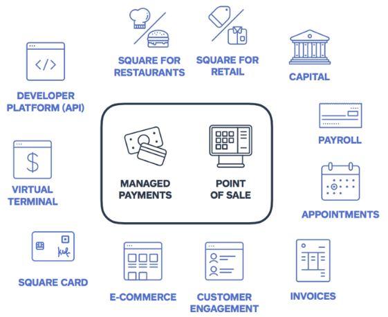 Square Aktie - Grafik von Square Ökosystem für den Verkäufer