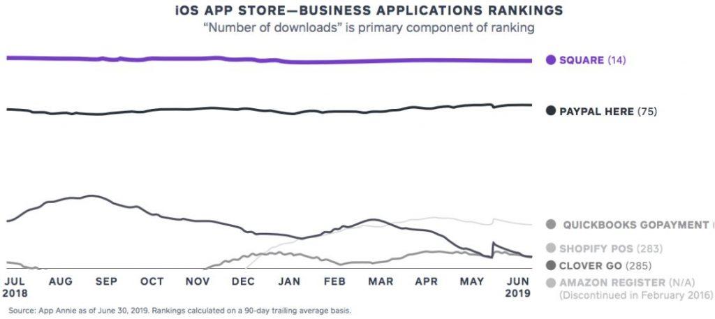 Square Aktie - Square App Ranking im Vergleich mit Konkurrenz Platz 1