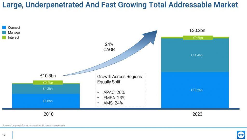 TeamViewer IPO - Wachstum des adressierbaren Marktes
