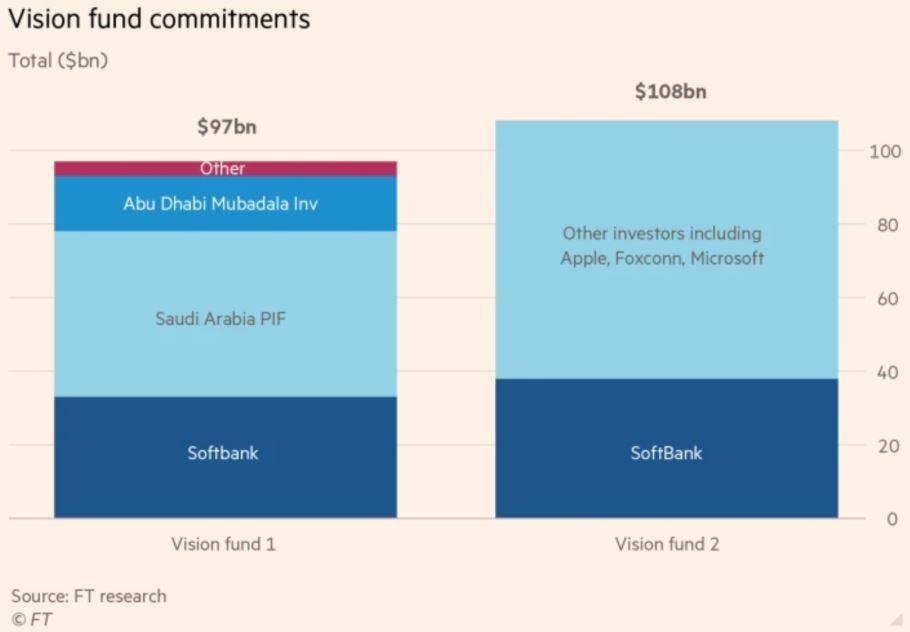 WeWork IPO - Börsengang scheitert - Grafische Darstellung der Investoren in Vision Fund