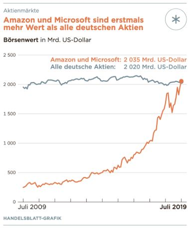 Amazon und Microsoft mehr wert als alle deutschen Aktien
