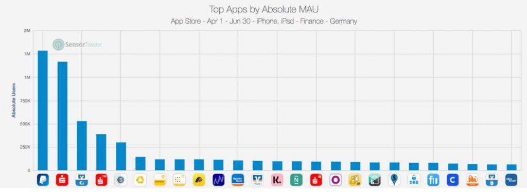 App Nutzung Mobile Banking - Nutzung von Banking Apps Statistik