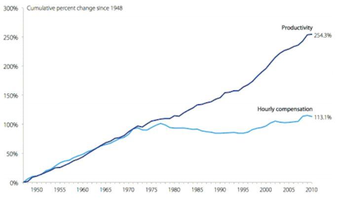 Entwicklung der durchschnittlichen Produktiviät und der Durchschnittslöhne