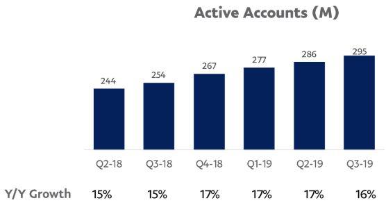 PayPal Kundenwachstum - Statistik Wachstum aktive Accounts