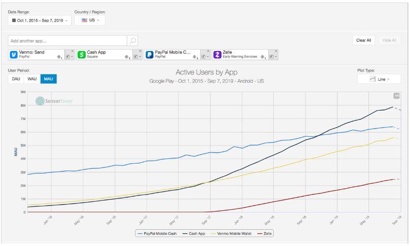 PayPal - Nutzung Android Apps im Vergleich