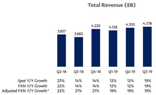 PayPal - Statistik Verlauf Umsatz von Q2 2018 bis Q3 2019