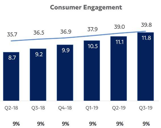 PayPal - Statistik Wachstum Kunden Engagement