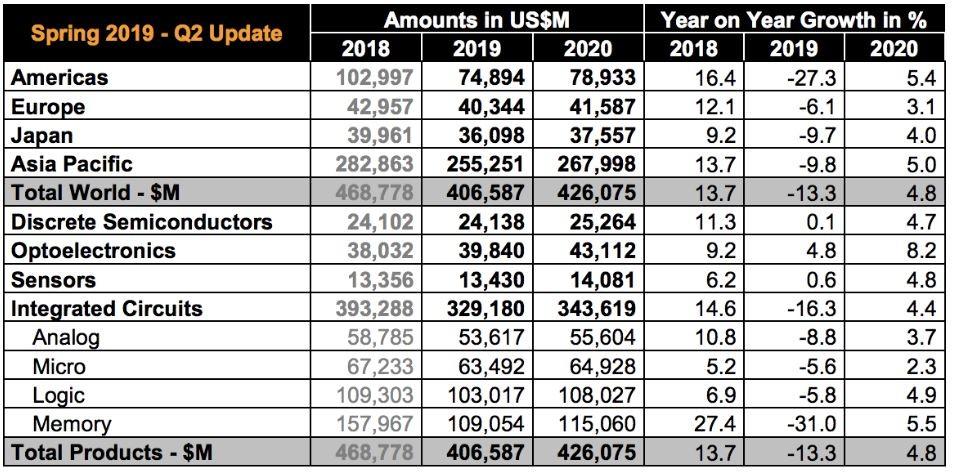 Samsung Electronics Q2 2019 Zahlen im Überblick