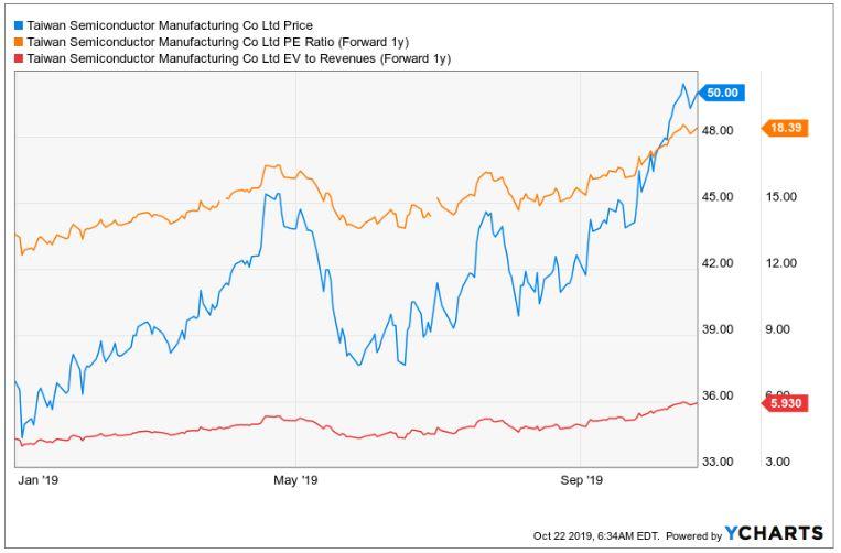 TSMC Chipindustrie - Verlauf TSMC EV/Sales und Kurs-Gewinn Verhältnis