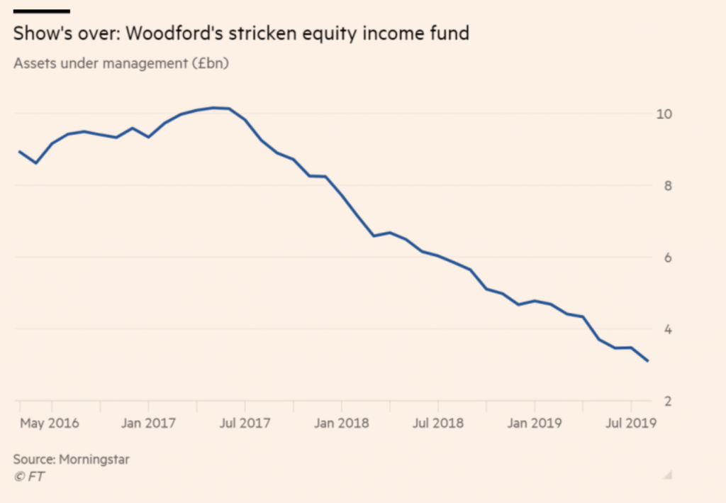 Woodford Fonds Pleite - Verlauf des Kapitals im Fonds