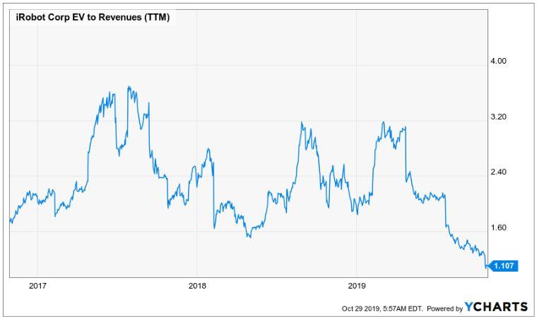 iRobot Aktie - Verlauf des EV Sales Verhältnis seit 2017