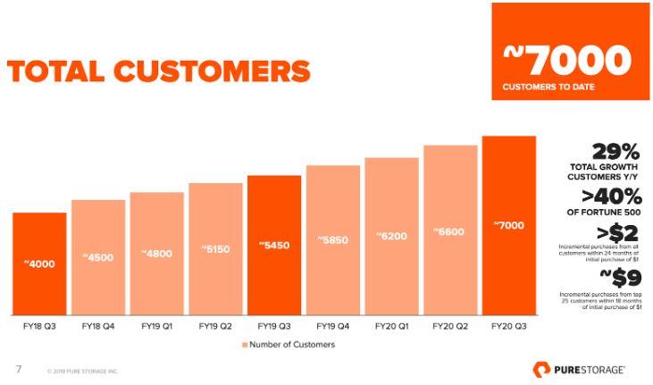 Übersicht zeigt Anzahl der Kunden je Quartal von Q3 FY18 bis Q3 FY20