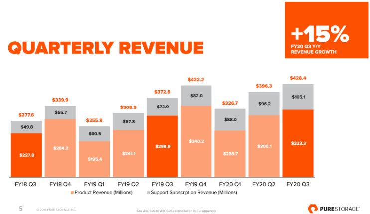 Übersicht zeigt Umsatz je Quartal von Q3 FY18 bis Q3 FY20