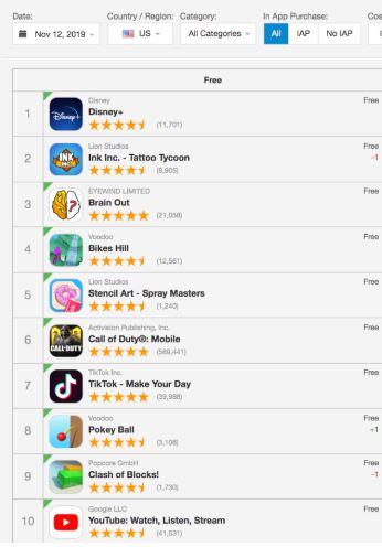 Beliebteste Apps Disney plus auf Platz 1