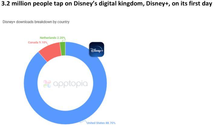 Disney+ Downloads am ersten Tag nach Land - USA, Niederlande, Kanada