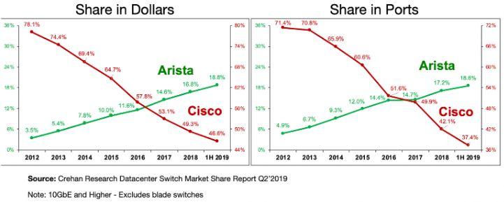 Grafik - Arista Networks übernimmt Marktanteile von Konkurrent Cisco