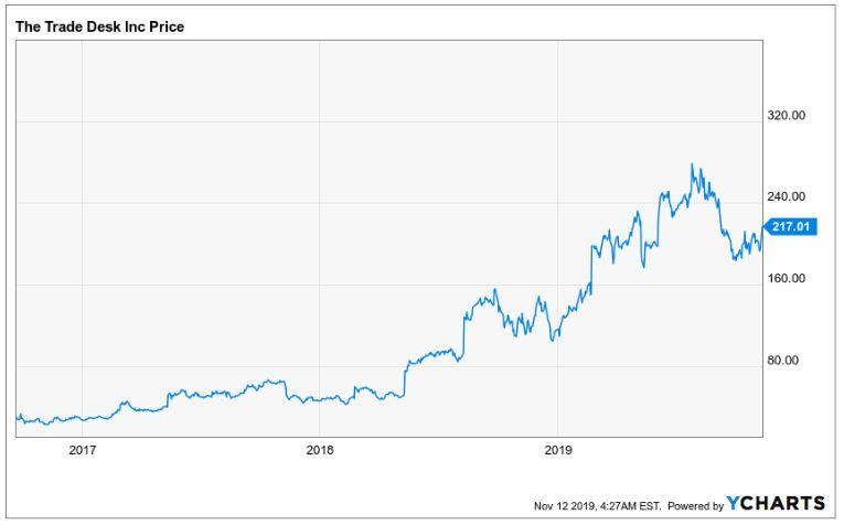 The Trade Desk CTV - Verlauf der The Trade Desk Aktie seit 2017 bis heute