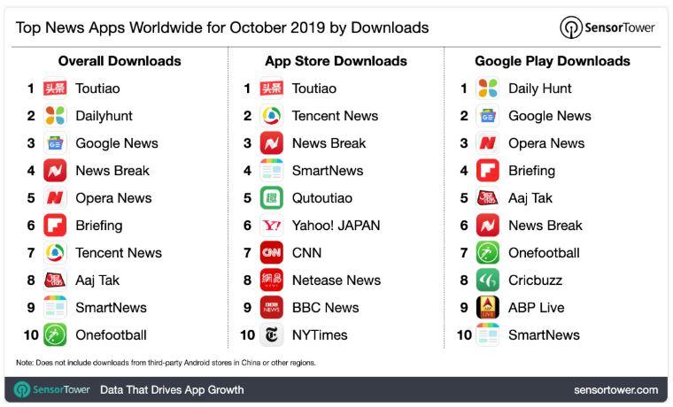 Top News Apps Oktober 2019 - Opera News unter den Top 5