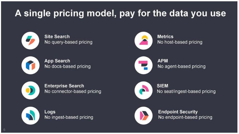 Übersicht Preismodelle von Elastic - Für die Daten zahlen die der Nutzer benötigt