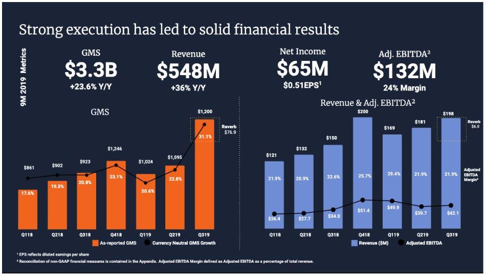 Übersicht wichtiger Finanzkennzahlen von Etsy zum Q3 2019