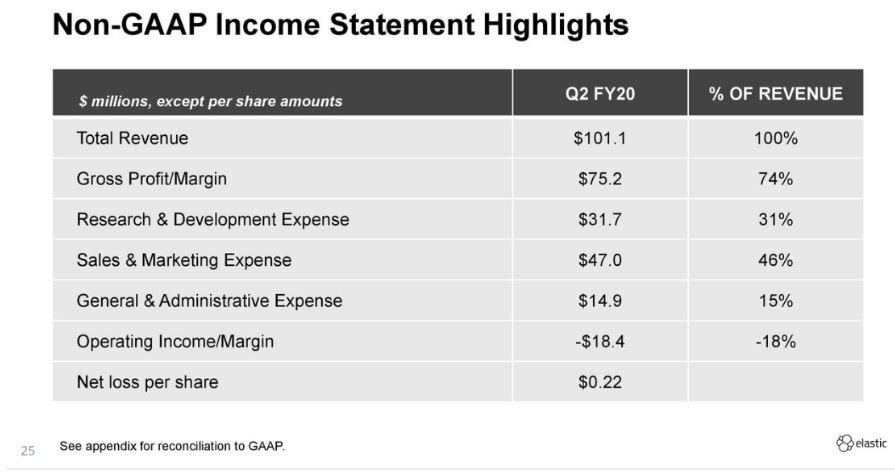 Elastic Quartalszahlen Q2 FY20 - Grafik zeigt dass gesamter Cashflow reinvestiert wird