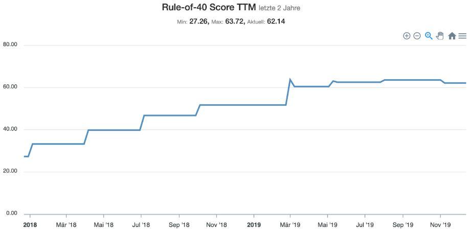 Etsy Aktie - Statistik zum Rule of 40 Score