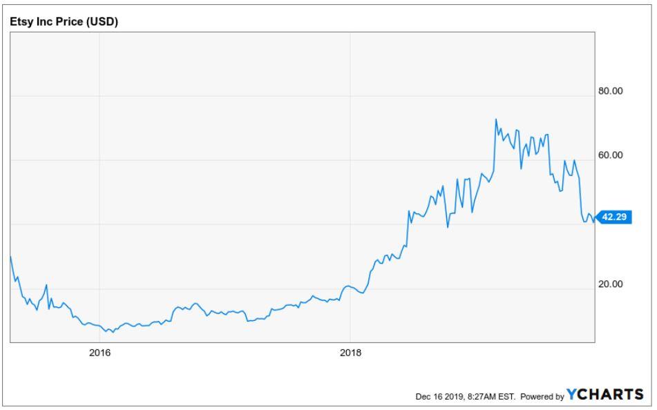 Kursverlauf der Etsy Aktie seit IPO bis heute
