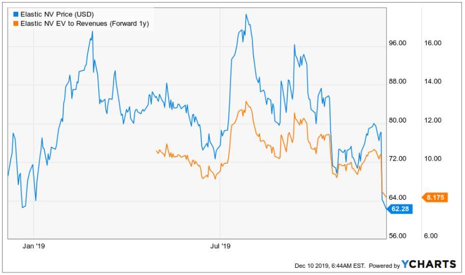 Nach Quartalszahlen zum Q2 FY 2020 ist die Elastic Aktie so günstig wie noch nie seit IPO