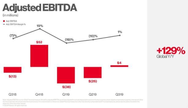 Pinterest Aktie - Grafik zeigt Entwicklung des EBITDA von Pinterest