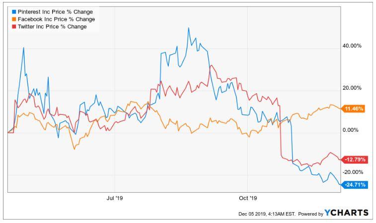 Vergleich der Pinterest Aktie mit der Facebook Aktie und der Twitter Aktie