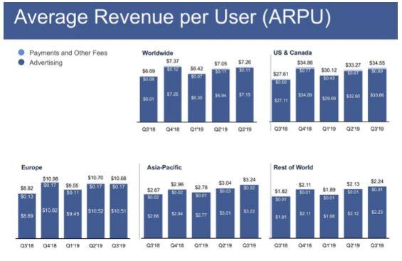 Vergleich zu Pinterest - Durchschnittlicher Umsatz pro Nutzer bei Facebook