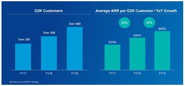 Zscaler Quartalszahlen Q1 FY2020 - Statistik zur Kundenbasis
