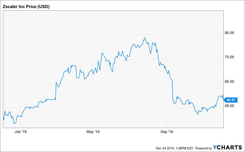 Zscaler - Reaktion des Aktienkurses nach Veröffentlichung der Quartalszahlen Q1 FY2020