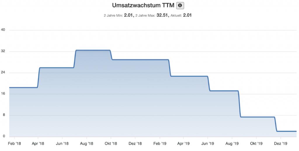 Baidu Aktie - Umsatzwachstum des Unternehmens seit Februar 2018