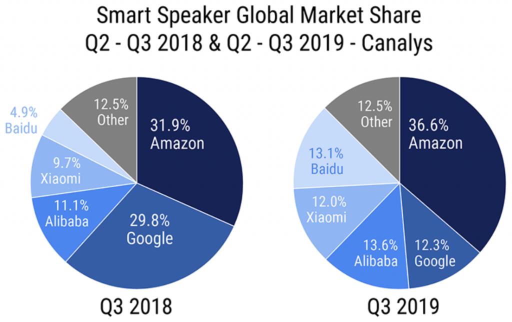 Baidu Marktanteil Smart Speaker Q3 2019 im Vergleich zu Q3 2018