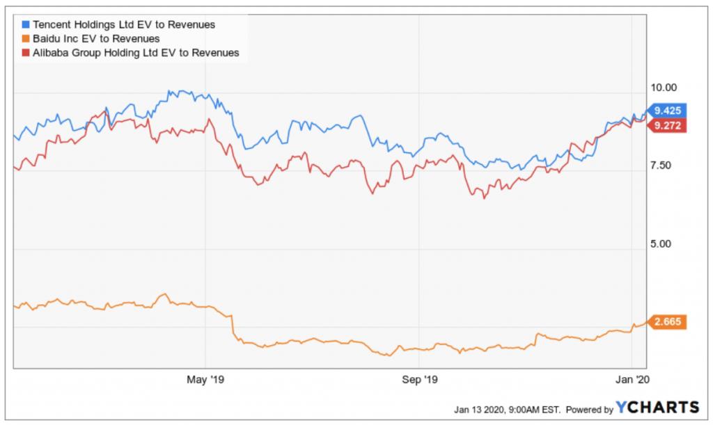 EV:Sales-Verhältnis von Baidu im Vergleich zu Alibaba und Tencent