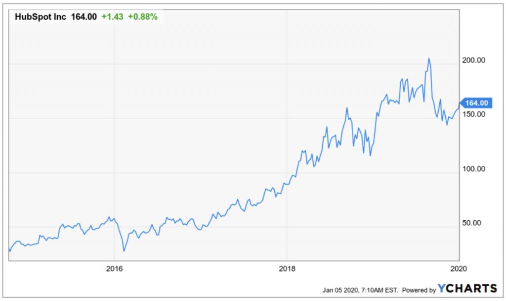 Entwicklung HubSpot Aktie auf Sicher der vergangenen 5 Jahre