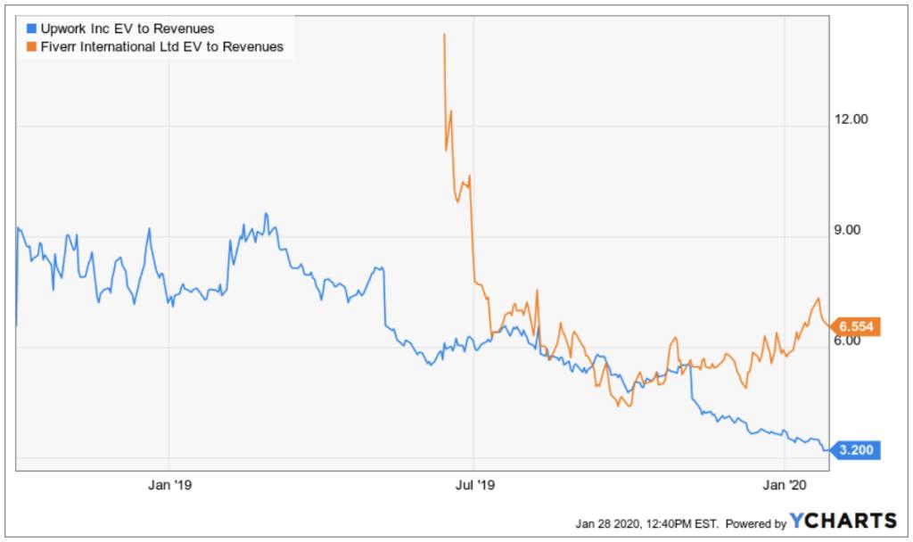 Grafik - Entwicklung EV Sales Verhältnis von Upwork seit IPO